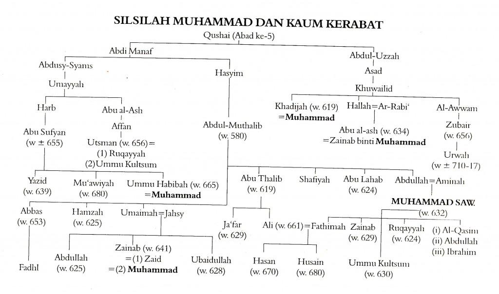 Silsilah_0007_NEW-1024×604  Majelis Ta'lim Basaudan